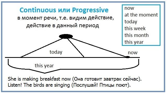 http://proangliyskiy.ru/anglijskaya-grammatika-onlajn/legkij-sposob-vy…mena-anglijskogo