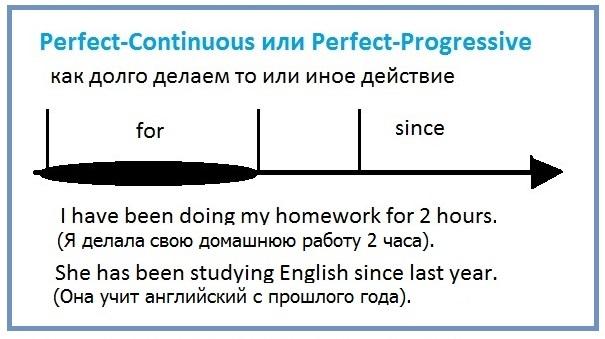 legkij-sposob-vyuchit-vremena-anglijskogo