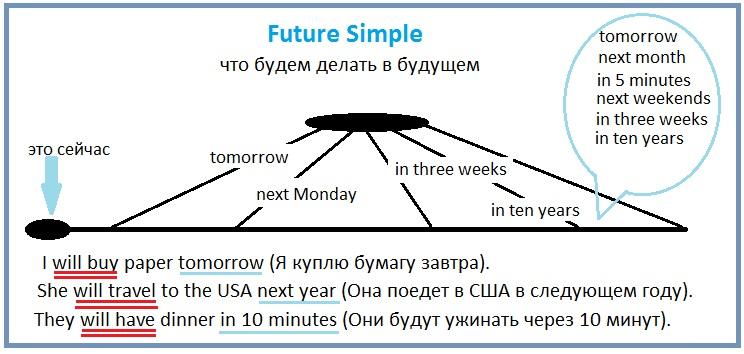 http://proangliyskiy.ru/anglijskaya-grammatika-onlajn/legkij-sposob-vyuchit-vremena-v-anglijskom-budushhee