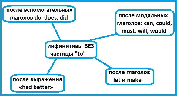 http://proangliyskiy.ru/pismennyj-ekzamen/kogda-govorit-infinitivy-bez-to 
