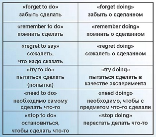 http://proangliyskiy.ru/anglijskaya-grammatika-onlajn/kogda-govorit-in…kogda-prichastie 