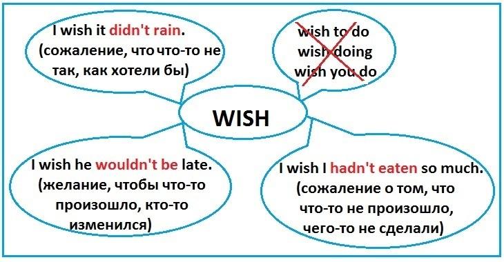 http://proangliyskiy.ru/anglijskaya-grammatika-onlajn/kak-zapomnit-gla…h-bystro-i-legko