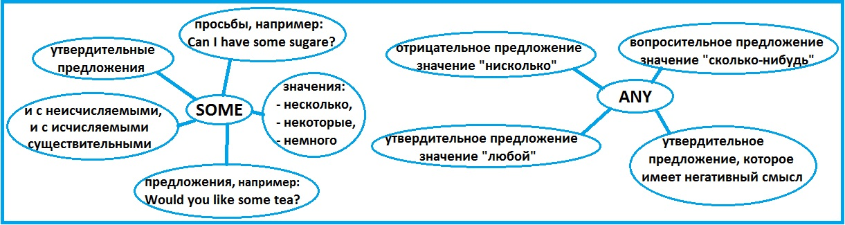 http://proangliyskiy.ru/anglijskaya-grammatika-onlajn/kogda-upotreblyat-some-i-any