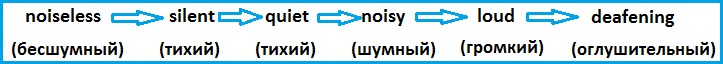 http://proangliyskiy.ru/novaya-leksika/kak-rasskazat-na…shesti-chuvstvah